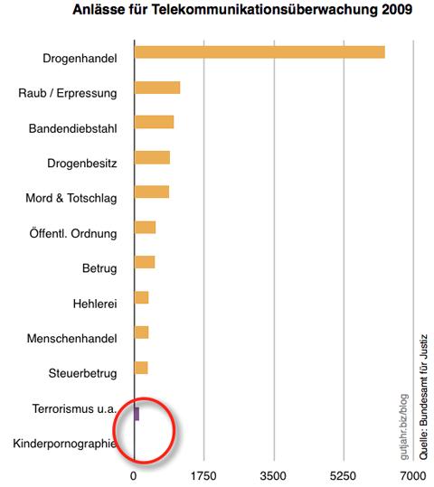 Statistik über genehmigte Abhörmaßnahmen in Deutschland im Jahr 2009