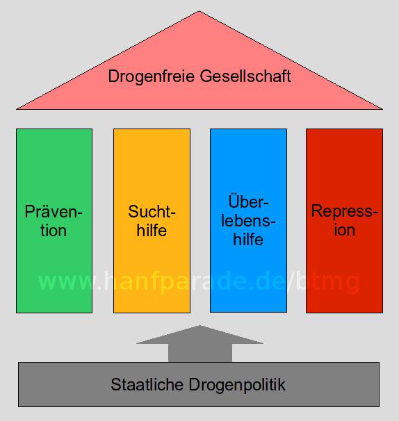 Grafische Darstellung des Vier-Säulen-Modells in der Drogenpolitik von Deutschland