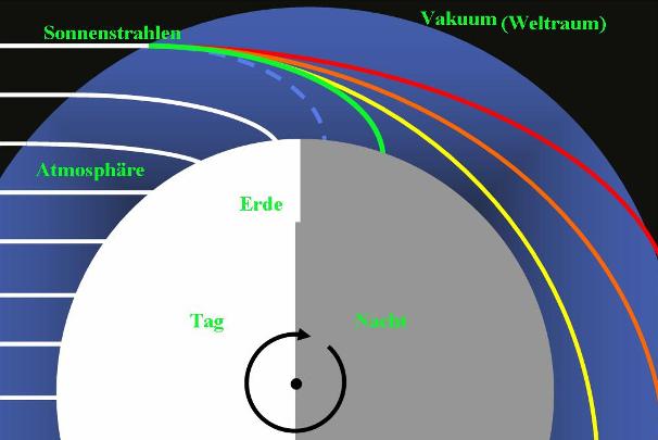 Grafische Darstellung des Phänomens Grünes Leuchten