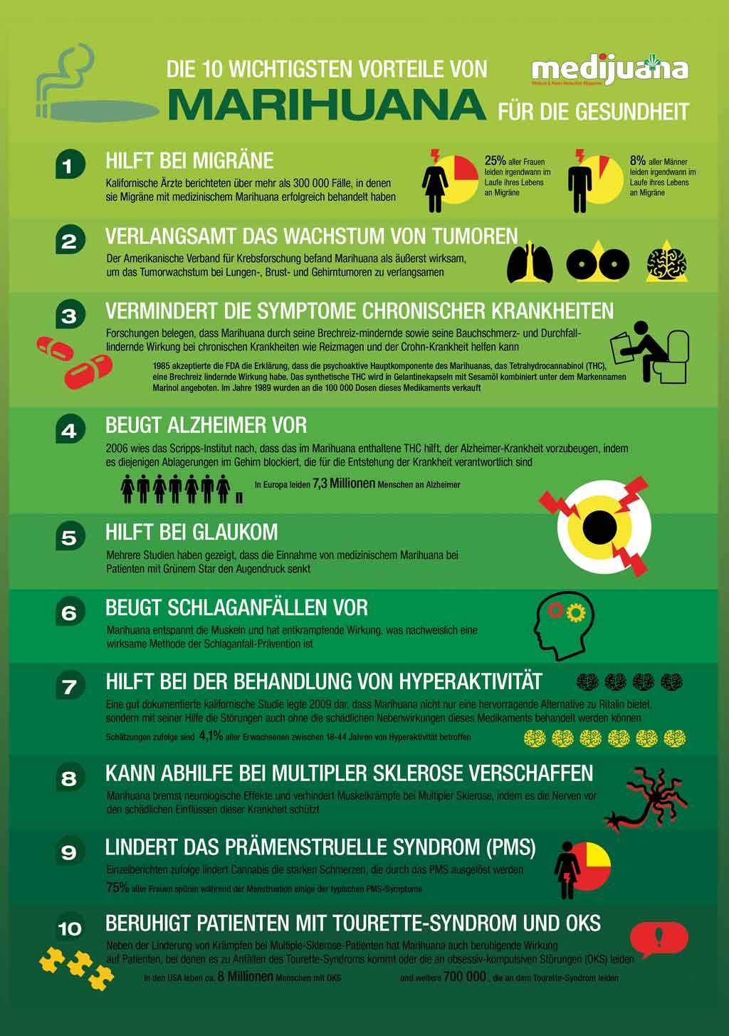 Infografik: Die 10 wichtigsten Vorteile von Cannabis für die Gesundheit